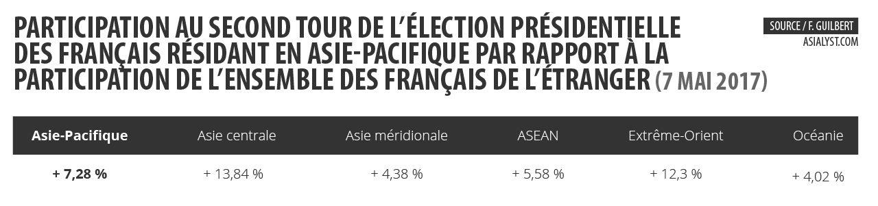Tableau : participation au second tour de l'élection présidentielle des Français résidant en Asie-Pacifique par rapport à la participation de l'ensemble des Français de l'étranger