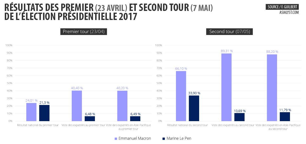 Graphiques : résultats du premier et second tour 2017