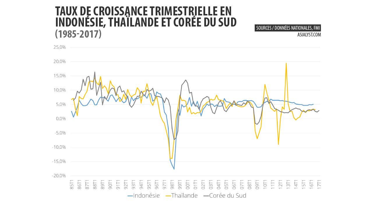 Graphique : taux de croissance trimestrielle en Indonésie, Thaïlande et Corée du Sud (1985-2017)