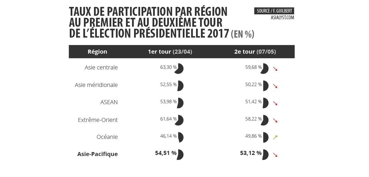 Tableau : taux de participation par région au premier et au deuxième tour de l'élection présidentielle 2017 (en %)