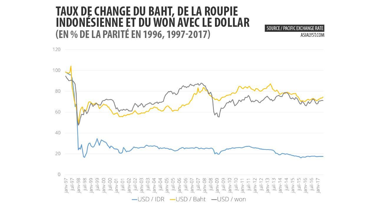 Graphique : taux de change du baht, de la roupie indonésienne et du won avec le dollar (en % de la parité en 1996, 1997-2017)
