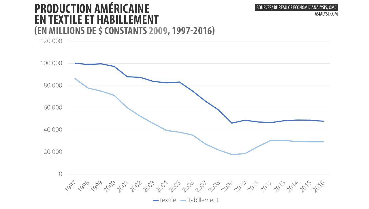 Graphique : production américaine en textile et habillement en millions de dollars constants (2009), entre 1997 et 2016.