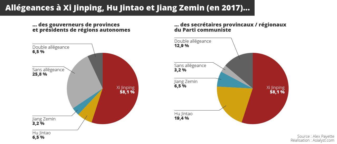 Infographie : allégeances à Xi Jinping, Hu Jintao et Jiang Zemin (en 2017) des gouverneurs de provinces et présidents de régions autonomes (gauches) et des secrétaires provinciaux / régionaux du Parti communiste (droite)