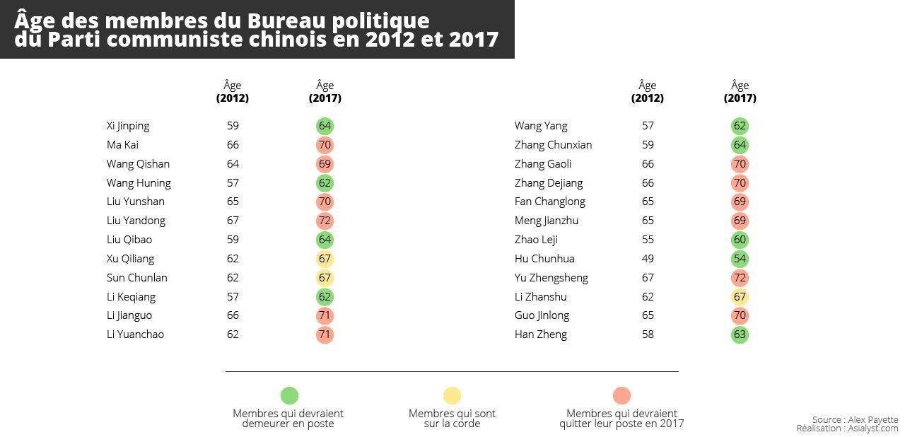 Tableau : âge des membres du Bureau politique du Parti communiste chinois en 2012 et 2017.