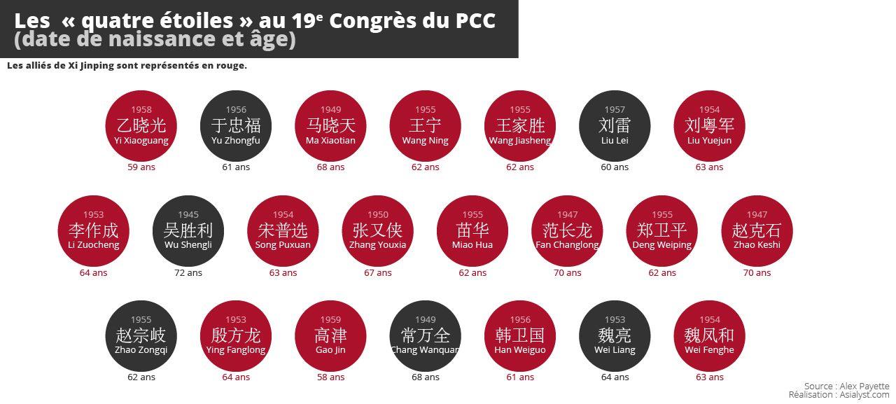 """Les généraux chinois de rang """"4 étoiles"""" parmi les délégués au 19ème Congrès du Parti communiste à Pékin. Pour une classification plus complète, cliquer ici. (Données : Alex Payette ; infographie : Alexandre Gandil)"""