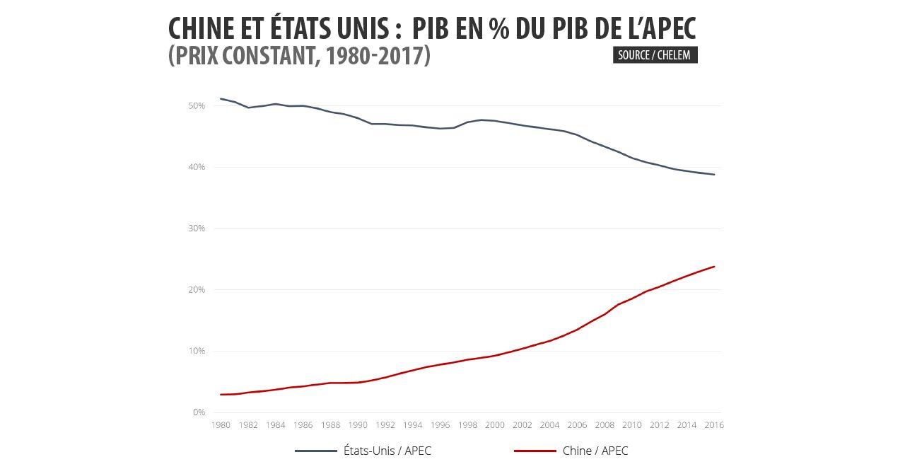Graphique : évolution du PIB des Etats-Unis et de la Chine par rapport au PIB de l'APEC (1980-2017)