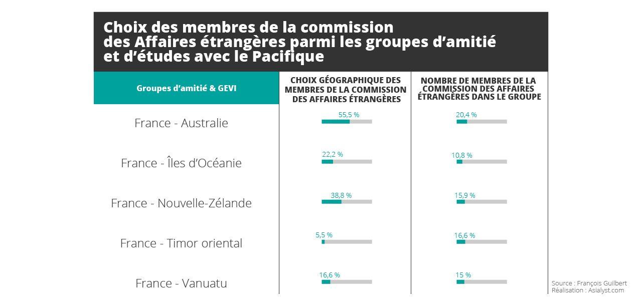 Tableau : Choix des membres de la commission des Affaires étrangères parmi les groupes d'amitié et d'études avec le Pacifique (en %)