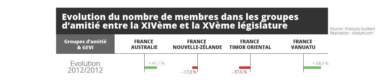 Tableau : Evolution du nombre de membres dans les groupes d'amitié entre la XIVème et la XVème législature (en %)