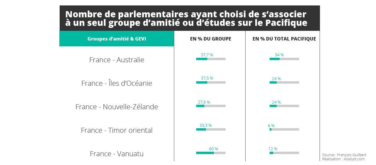 Tableau : Nombre de parlementaires ayant choisi de s'associer à un seul groupe d'amitié ou d'études sur le Pacifique.