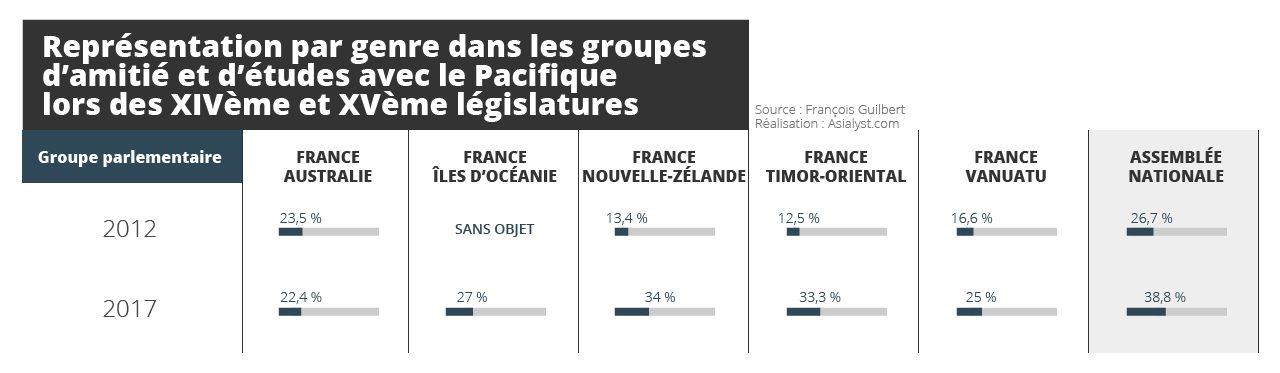 Tableau : Représentation par genre dans les groupes d'amitié et d'études avec le Pacifique lors des XIVème et XVème législatures