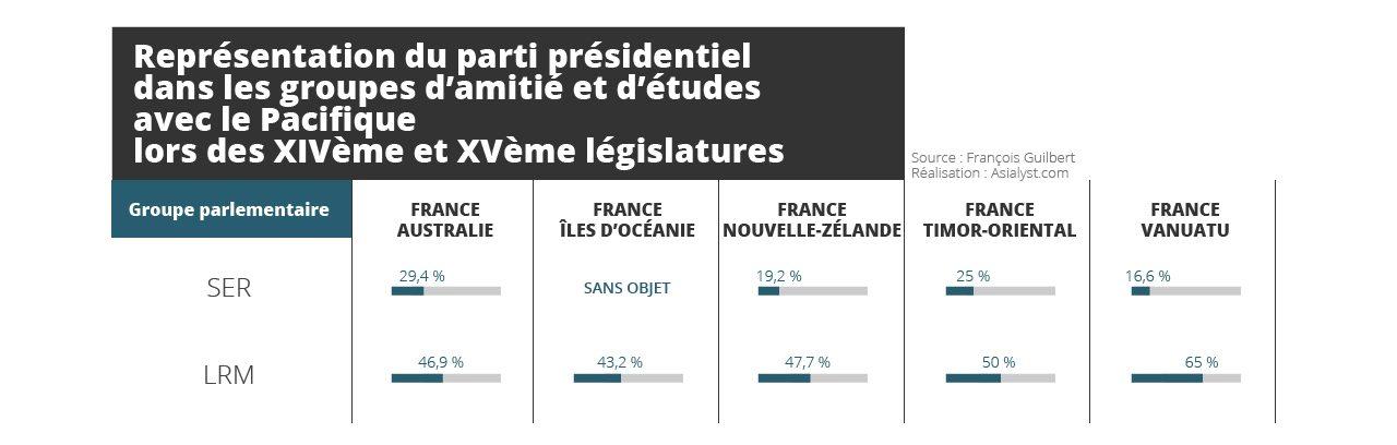 Tableau : Représentation du parti présidentiel dans les groupes d'amitié et d'études avec le Pacifique lors des XIVème et XVème législatures