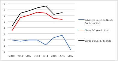 Le Commerce extérieur de la Corée du Nord et ses échanges avec la Chine, la Corée du Sud et le monde en en milliards de dollars. (Source : Kotra et Intracen - données miroir)