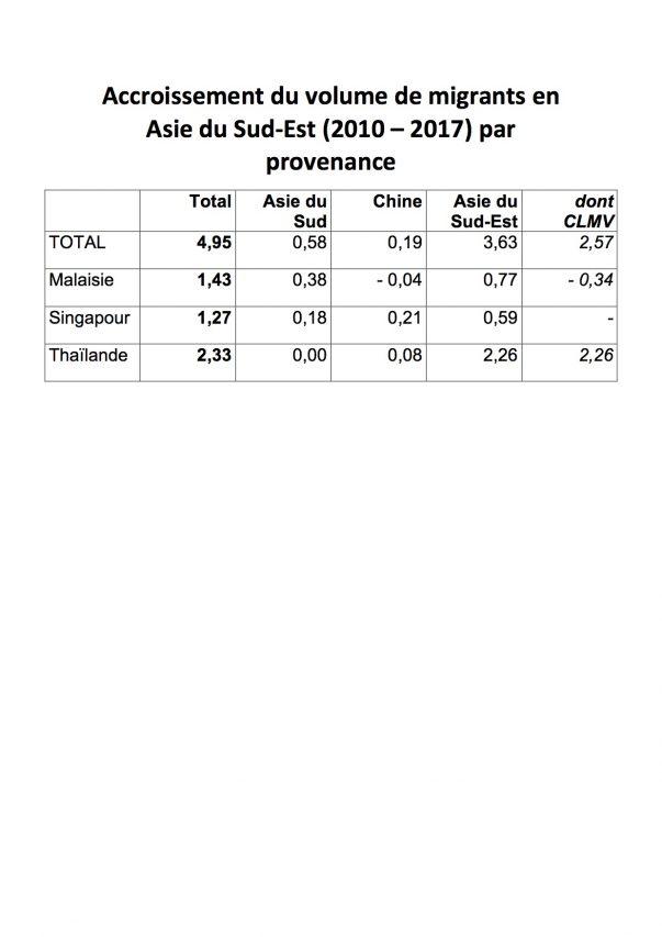 Accroissement du volume de migrants en Asie du Sud-Est par pays de provenance, de 2010 à 2017.