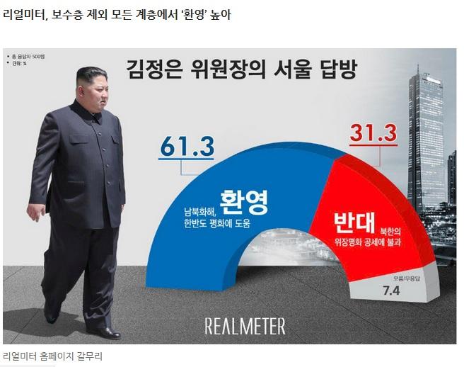 Plus de 61% des Sud-Coréens se disent favorables à la venue du dirigeant nord-coréen Kim Jong-un à Séoul, selon un sondage Realmeter. Copie d'écran du journal sud-coréen Hankyoreh du 6 décembre 2018.