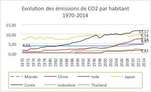 (Source : Source : Banque Mondiale)