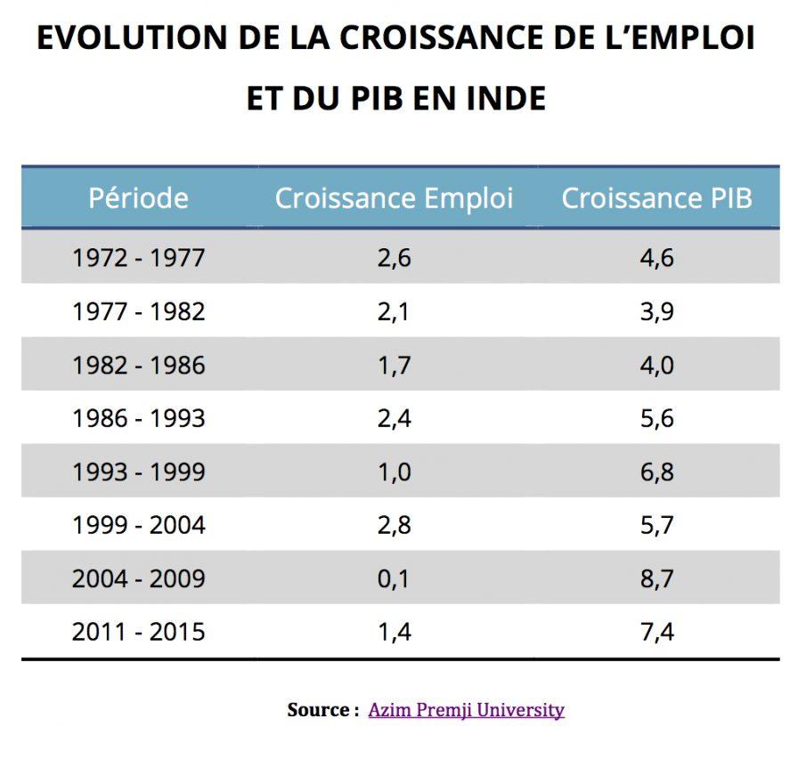 Evolution comparée de la croissance de l'emploi et du PIB en Inde de 1972 à 2015. (Source : Azim Premji University)