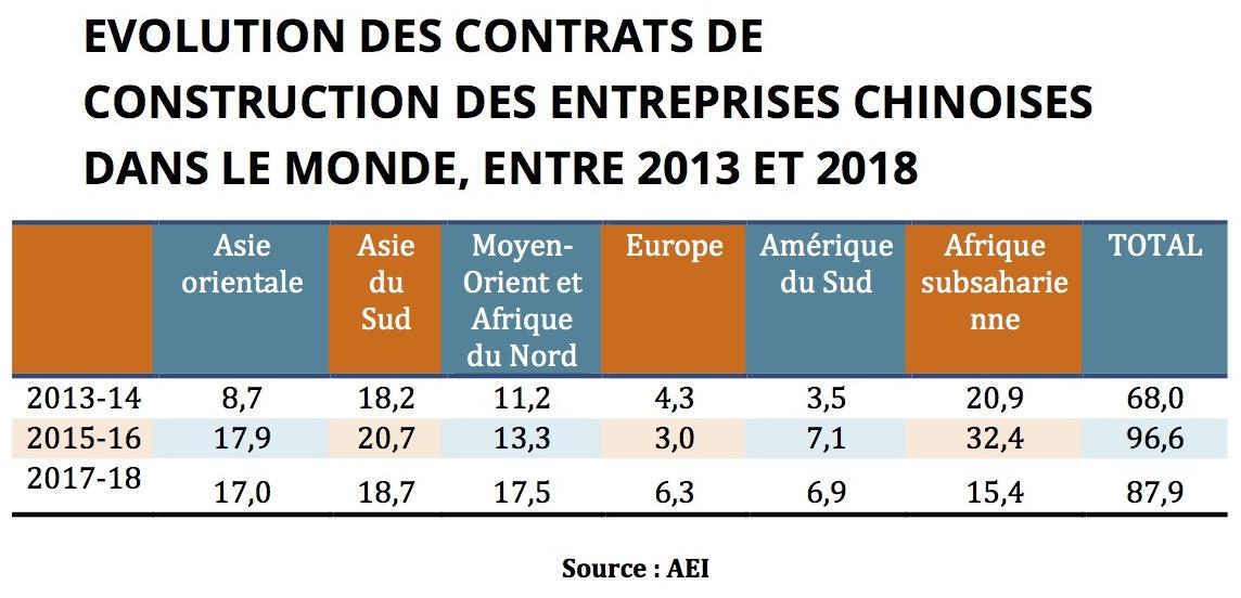 Évolution des contrats signés par les entreprises chinoises dans le monde, entre 2013 et 2018. Source : AEI)