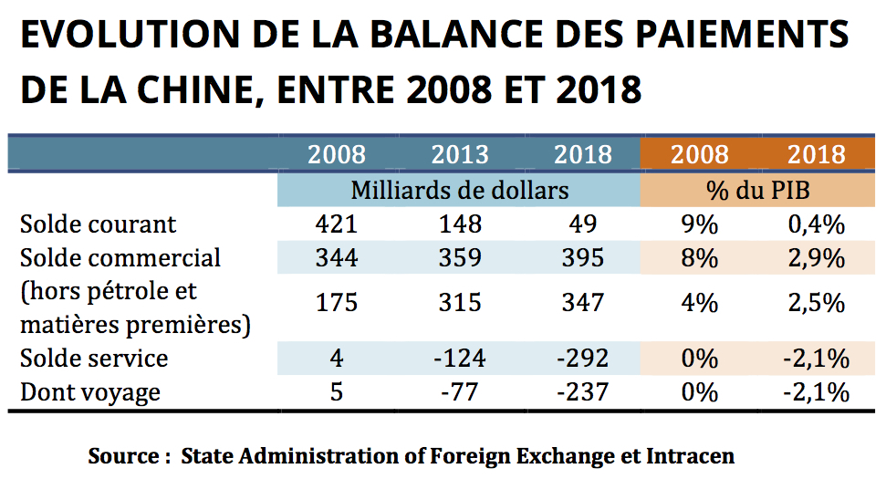 Évolution de la balance ds paiements de la Chine entre 2008 et 2018. (Source : State Administration of Foreign Exchange et Intracen)