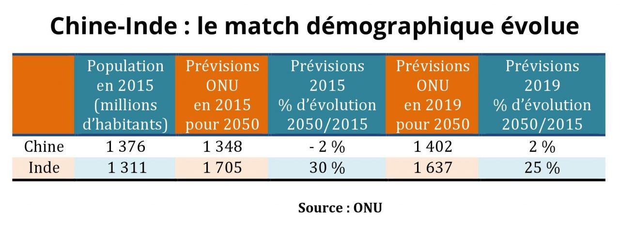 La population indienne dépassera celle de la Chine en 2027, mais sa progression globale ralentit alors que la population chinoise ne régresse plus d'ici 2050. (Source : ONU)