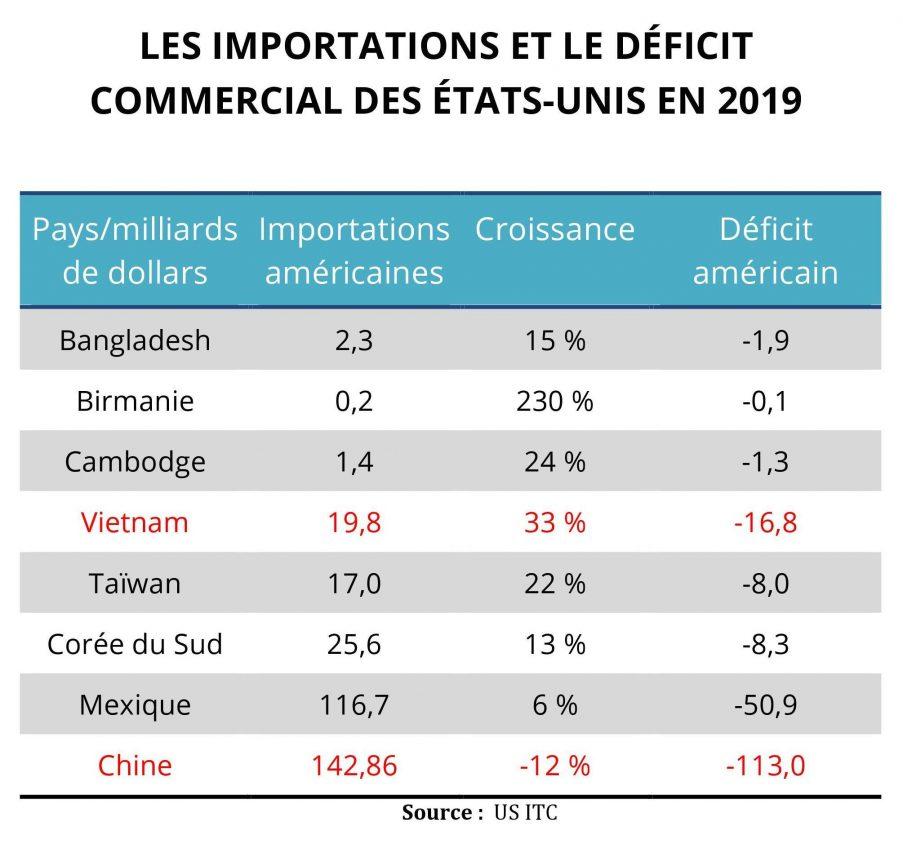 Importations américaines et déficit des États-Unis dans les quatre premiers mois de 2019. (Source : US ITC)