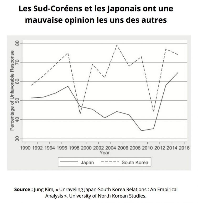 """La mauvaise opinion mutuelle des Japonais et des Sud-Coréens. (Source : Jung Kim, """"Unraveling Japan-South Korea Relations : An Empirical Analysis"""", University of North Korean Studies, 2018)"""