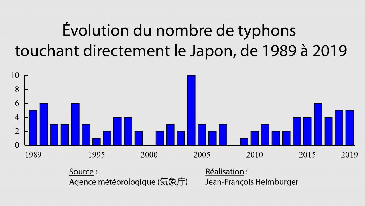Évolution du nombre de typhons touchant directement le Japon, de 1989 à 2019. (Crédit : Jean-François Heimburger)