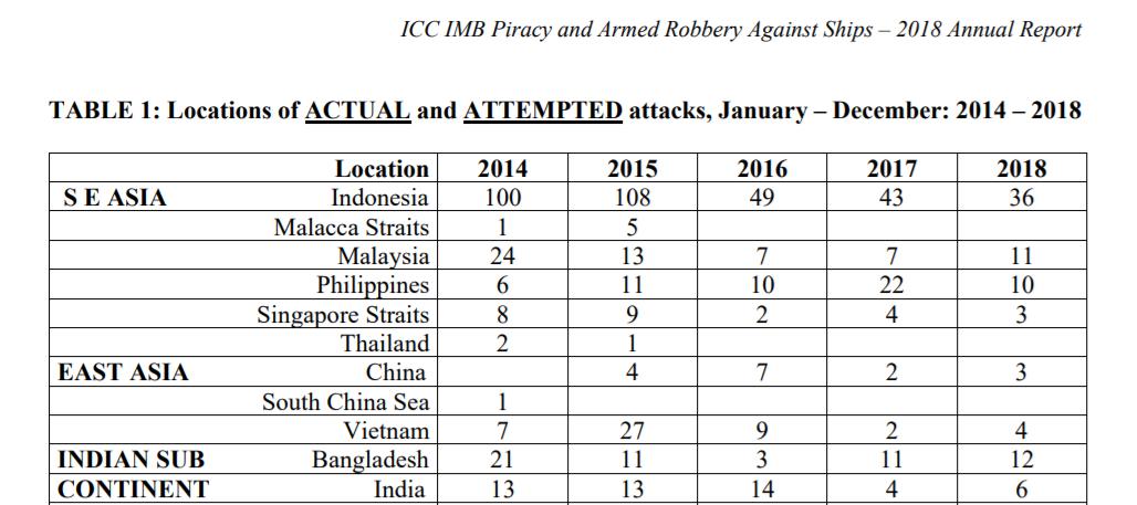 Lieux et nombre d'attaques de la piraterie en Asie de 2014 à 2018. (Source : Chambre international de commerce)
