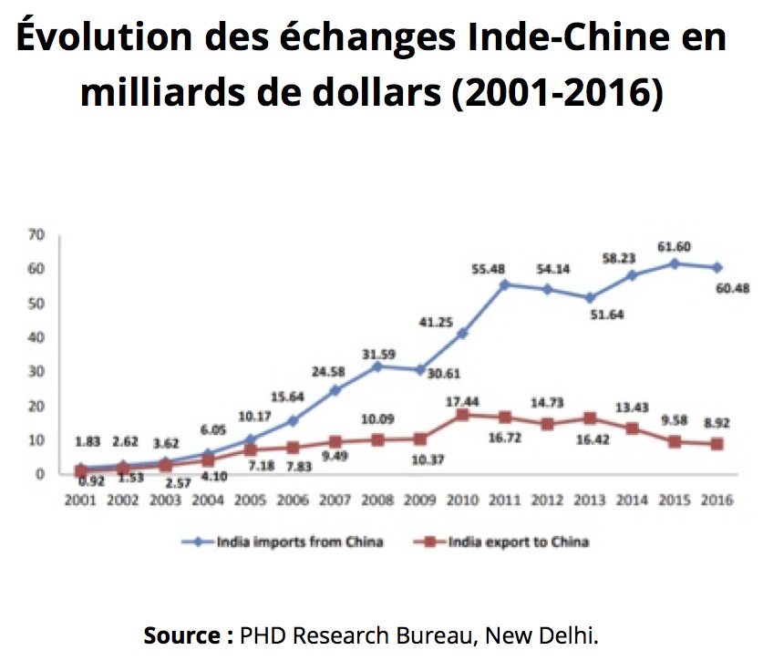 Évolution des échanges entre l'Inde et la Chine de 2001 à 2016. (Source : PHD Research Bureau, New Delhi)