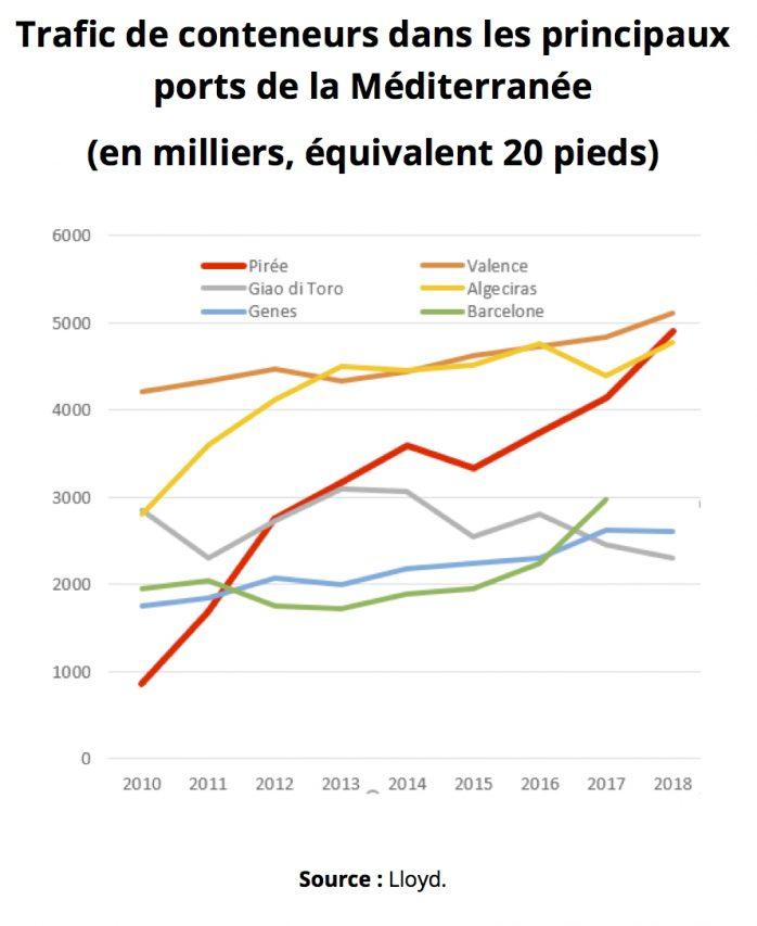 Trafic de conteneurs dans les principaux ports de la Méditerranée. (Source : Lloyd)