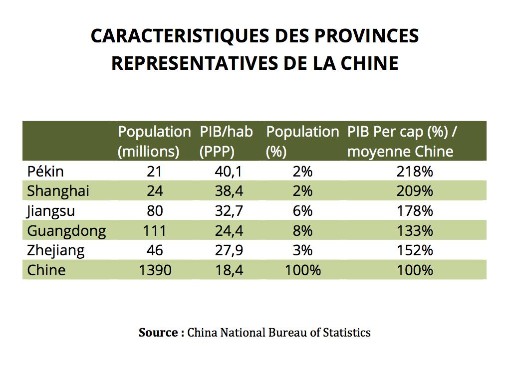 Caractéristiques des provinces représentatives de la Chine. (Source : China National Bureau of Statistics)
