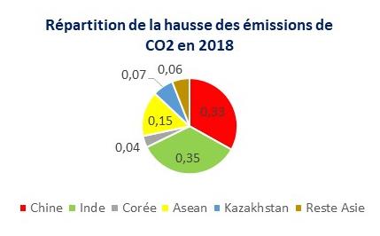 Répartition de la hausse des émissions de CO2 en Asie en 2018. (Source : Commission européenne, Rapport EDGAR 2019 / calculs : Asialyst)