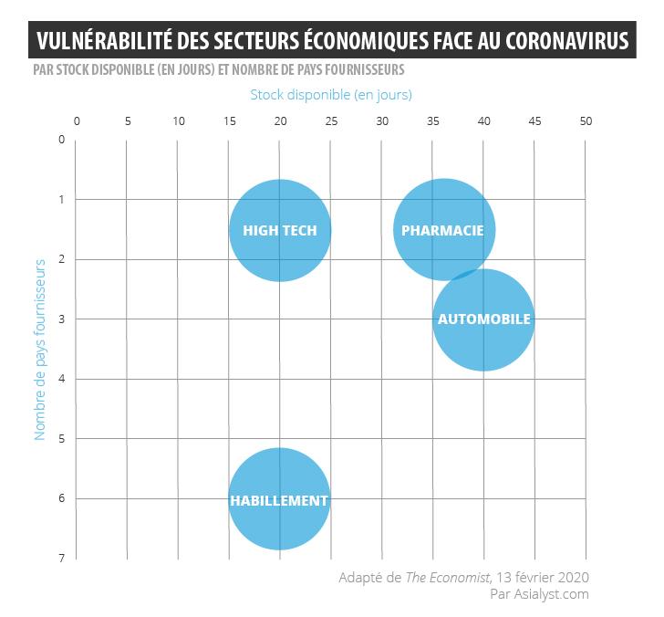 La vulnérabilité des secteurs économiques en Chine face au coronavirus. (Crédit : The Economist / adapté par Asialyst)