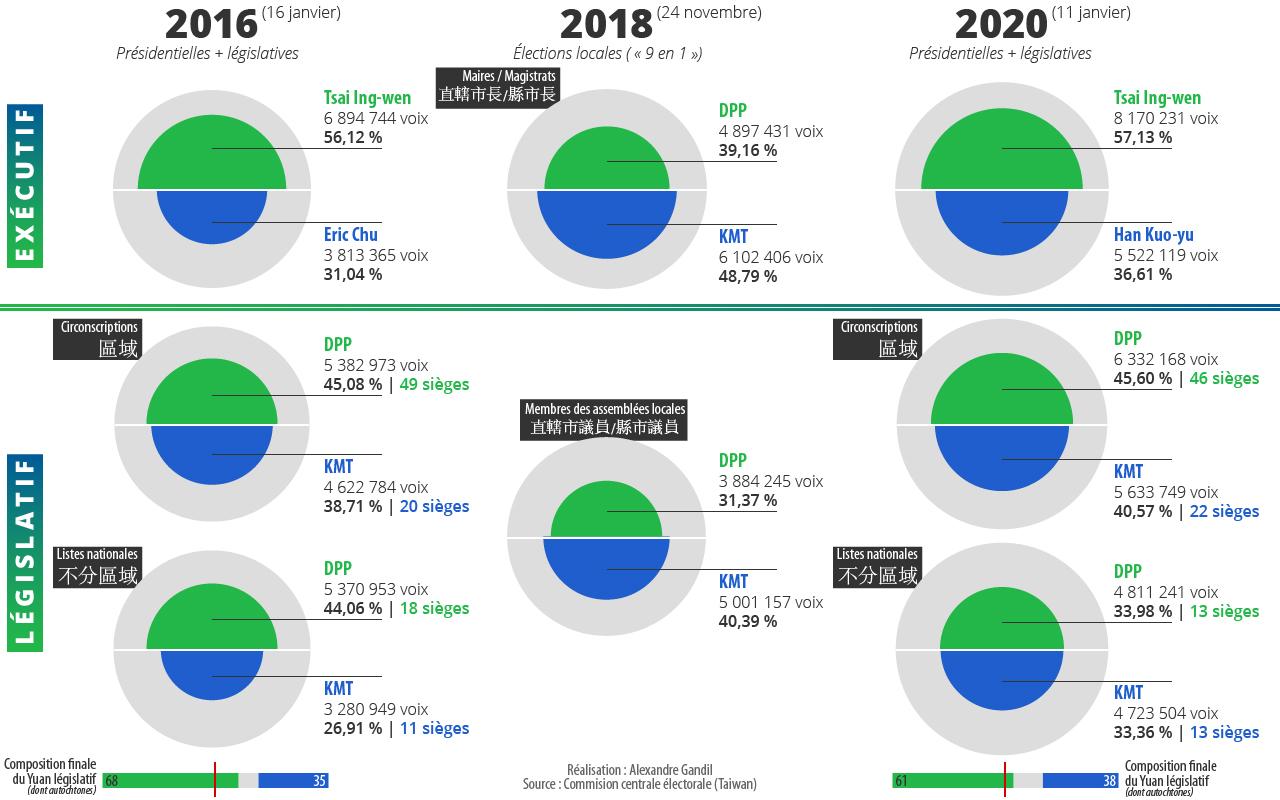 Infographie : nombre de voix (en valeur absolue) recueillies par le KMT et le DPP aux élections de 2016, 2018 et 2020 à Taïwan. (Réalisation : Alexandre Gandil)
