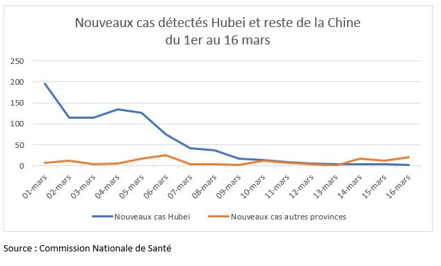 Graphique : nouveaux cas d'individus contaminés par le coronavirus (COVID-19) dans la province du Hubei et dans le reste de la Chine (par jour). Réalisation : Hubert Testard.