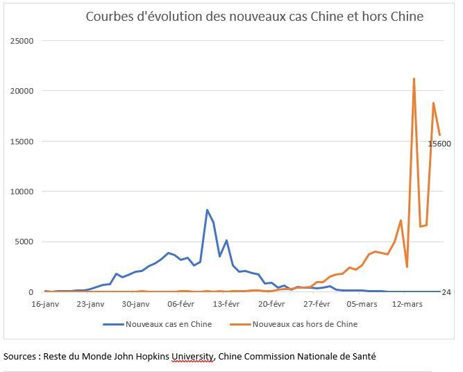 Graphique : nouveaux cas d'individus contaminés par le coronavirus (COVID-19) en Chine et hors de Chine (par jour). Réalisation : Hubert Testard.