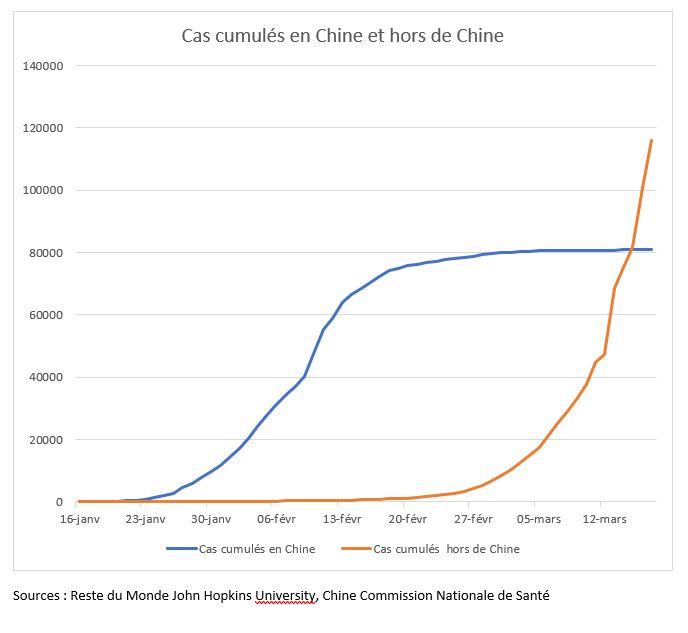 Graphique : cas cumulés d'individus contaminés par le coronavirus (COVID-19) en Chine et hors de Chine. Réalisation : Hubert Testard.