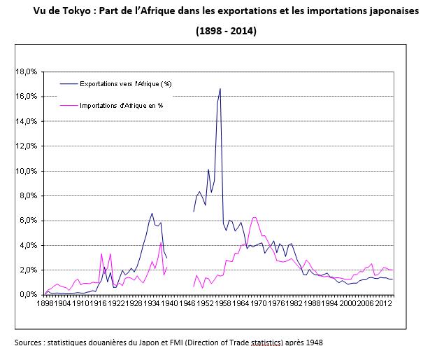 Vu de Tokyo, part de l'Afrique dans les exportations et les importations japonaises (1898-2014). (Sources : Statistiques douanières du Japon et FMI)