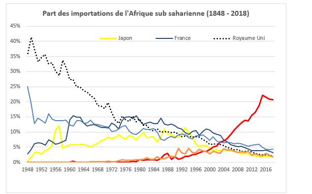 Part des importations de l'Afrique subsaharienne (1848-2018).