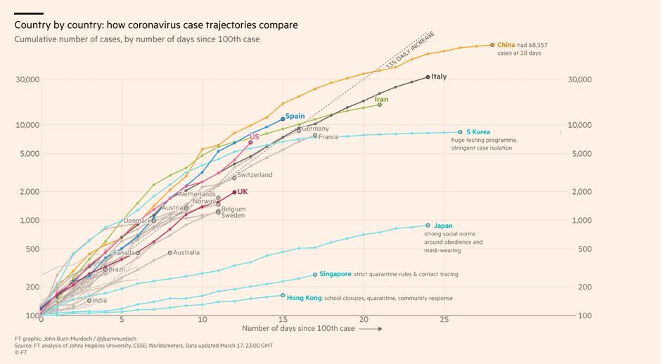 L'évolution du nombre de cas confirmés de Covid-19, pays par pays