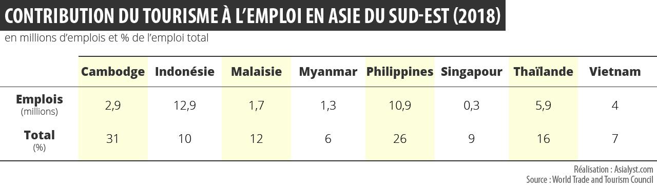 Tableau : contribution du tourisme à l'emploi (en millions) et en % de l'emploi total en Asie du Sud-Est (2018)