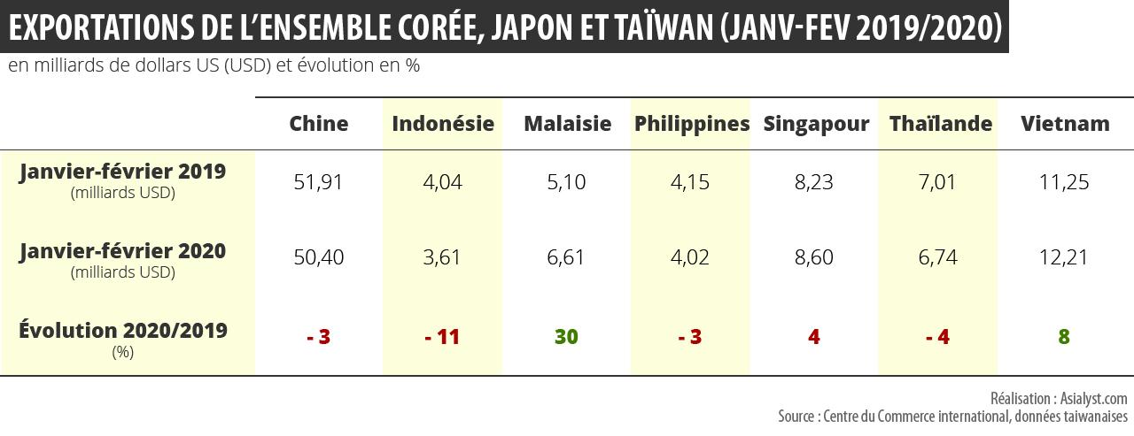 Tableau : exportations de l'ensemble Corée du Sud, Japon et Taïwan vers l'Asie du Sud-Est, comparaison janvier-février 2019 versus 2020.