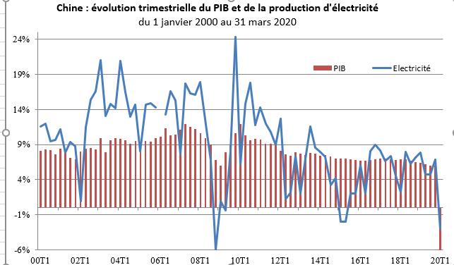 L'évolution en Chine du PIB et de la production d'électricité, du 1er janvier 2000 au 31 mars 2020. (Crédit : Asialyst / Jean-Raphaël Chaponnière)