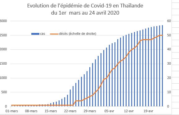 L'évolution des décès et des cas de contamination au Covid-19 en Thaïlande du 1er mars au 24 avril 2020. (Source : Worldometers)