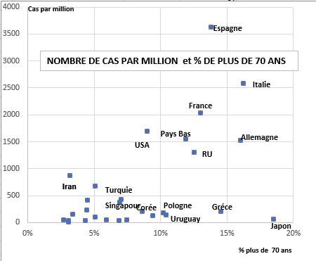Ce graphique montre une relation de causalité assez étroite entre la part des plus de 70 ans et la diffusion du Covid-19 dans les pays européens et aux États-Unis, de même qu'en Turquie et à Singapour. Pourtant, au Japon, où le pourcentage des personnes âgées est le plus élevé des pays avancés, le nombre de cas de Covid-19 y est le plus faible. (Crédit : Jean-Raphaël Chaponnière / Asialyst)