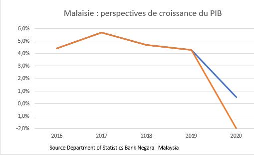 Les perspectives de croissance économique en Malaisie de 2016 à 2020. (Source : Department of Stistics Bank Negara Malaysia)