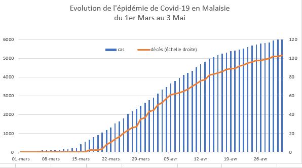 L'évolution de l'épidémie de Covid-19 en Malaisie du 1er mars au 3 mai 2020. (Crédit : Asialyst / Jean-Raphaël Chaponnière)