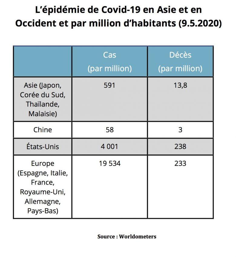 Le nombre de cas et de décès par million en Asie orientale et en Occident (Europe et États-Unis). (Source : Worldometers)