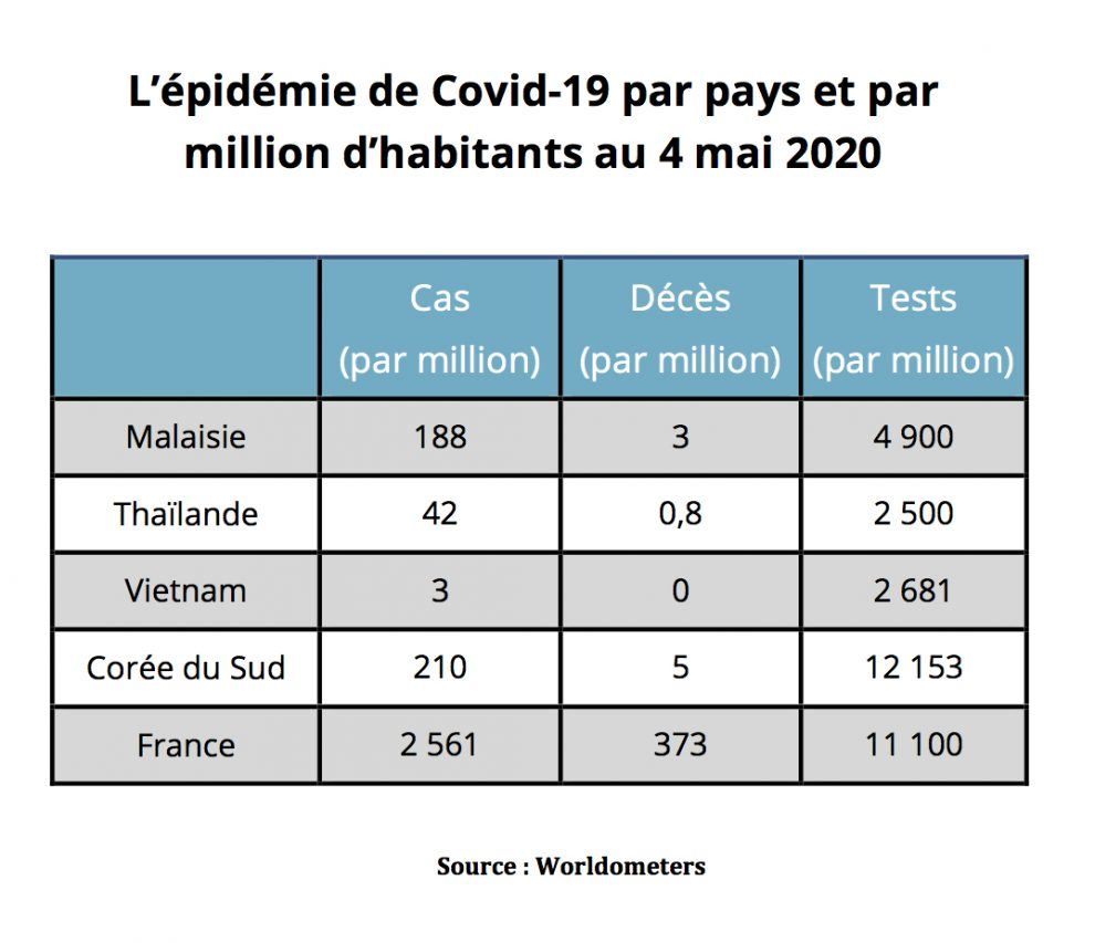 L'épidémie de Covid-19 par pays et par million d'habitants le 4 mai 2019. (Source : Worldometers)