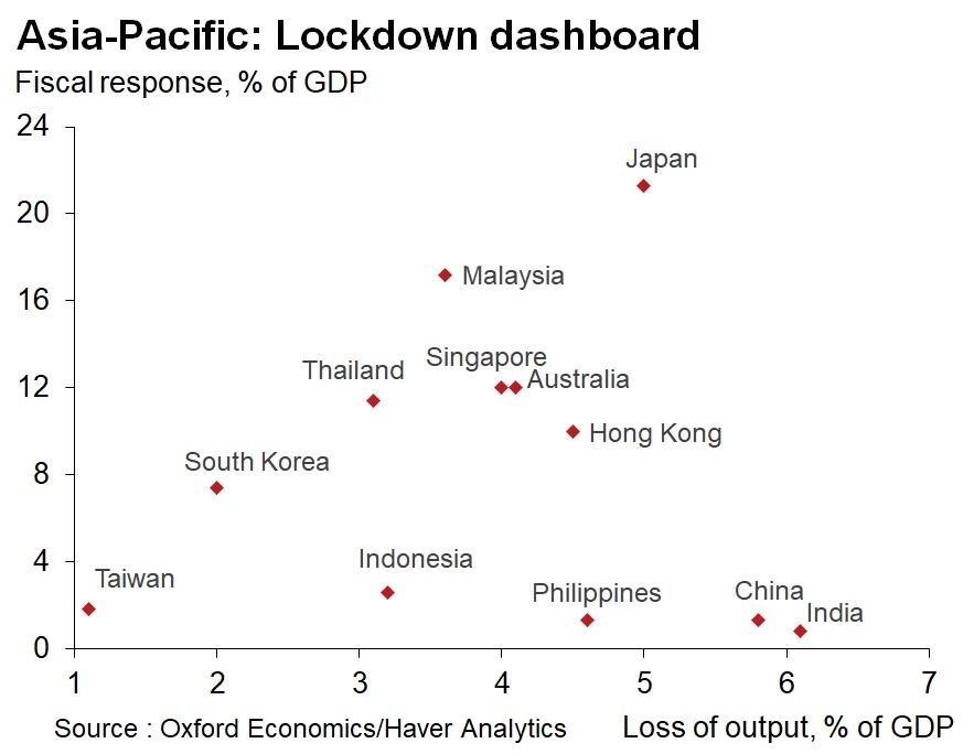 Tableau de bord du confinement en Asie-Pacifique : graphique des pays asiatique en fonction de leur plan de relance par rapport à leur PIB (ordonnées) et de leur baisse de production en fonction de leur PIB (abcisses). (Source : Oxford Economics / Haver Analytics)