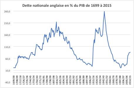 Dette nationale anglaise en pourcentage du PIB de 1699 à 2015. (Crédit : Michel Fouquin)